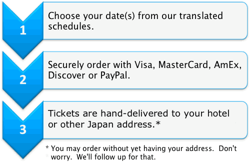 1. Choose your date from our schedules. 2. Securely order with Visa, MasterCard, AmEx, Discover or PayPal. 3. Tickets hand-delivered to your hotel or other Japan address. (You may order without yet having your address. We'll follow up for that.)